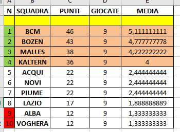 La classifica alla fine della regular season
